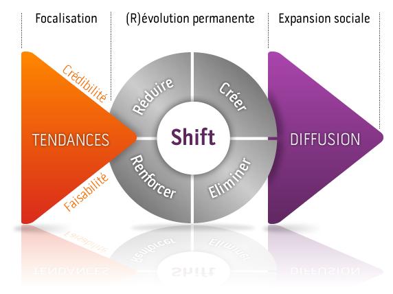 La philosophie du shift