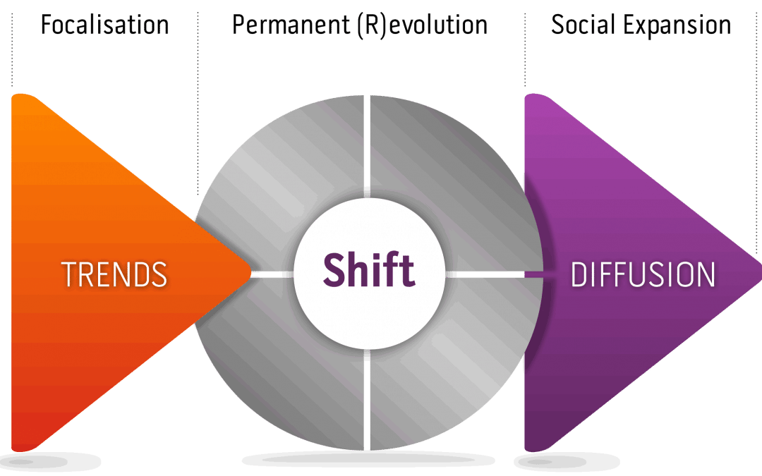 C'est quoi…»le shift» ?