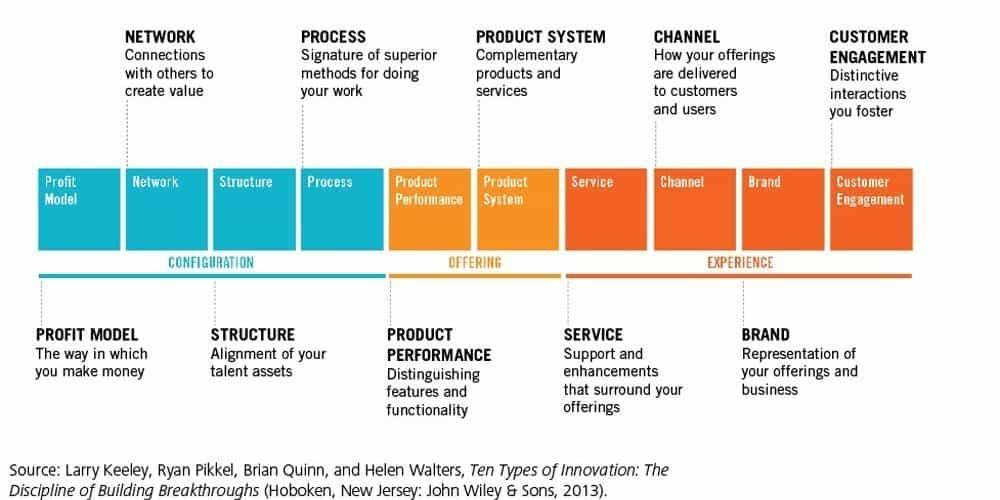 10 types innovation benjamin chaminade
