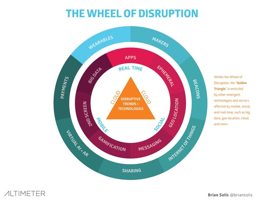 Disruption wheel brian solis altimeter