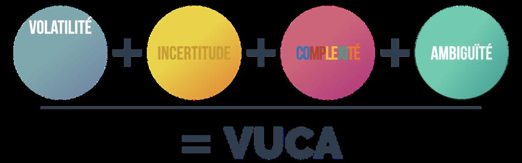 VUCA = volatilité incertitude complexité ambiguïté benjamin chaminade