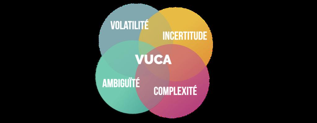 Le concept de Vuca selon benjamin chaminade