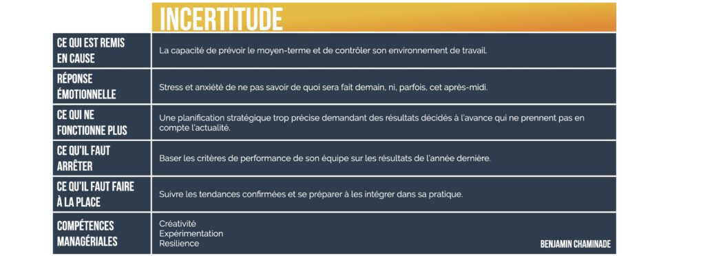 VUCA management incertitude benjamin chaminade