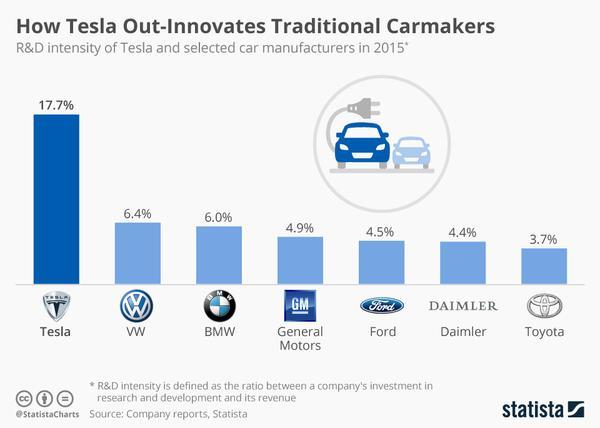 chartoftheday 6312 r d spending tesla vs carmakers n grande 1