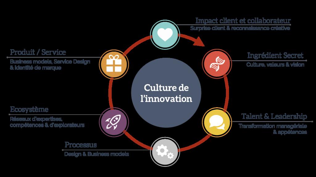 culture d'innovation et culture d'innovation
