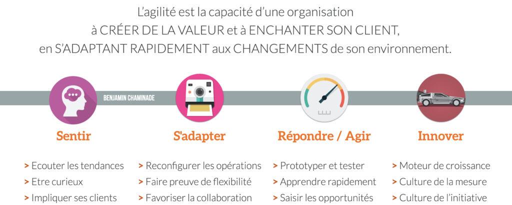 management de VUCA agilité .001