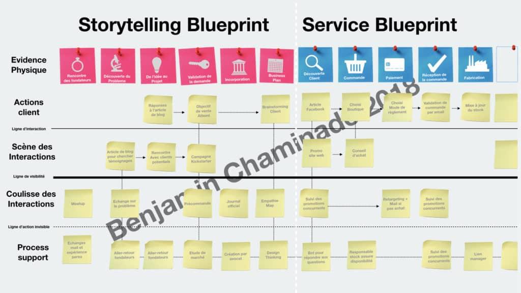 storytelling service blueprint benjamin chaminade.001